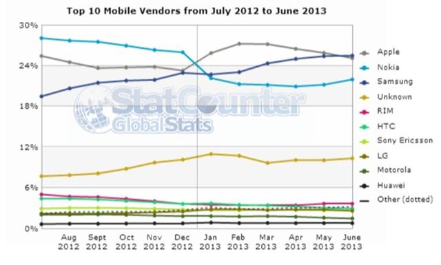 Аналитики: пользователи iPhone генерируют 25,1% мирового интернет-трафика