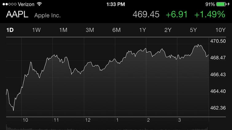 Поддержка Обамы повысила стоимость Apple на $7 млрд