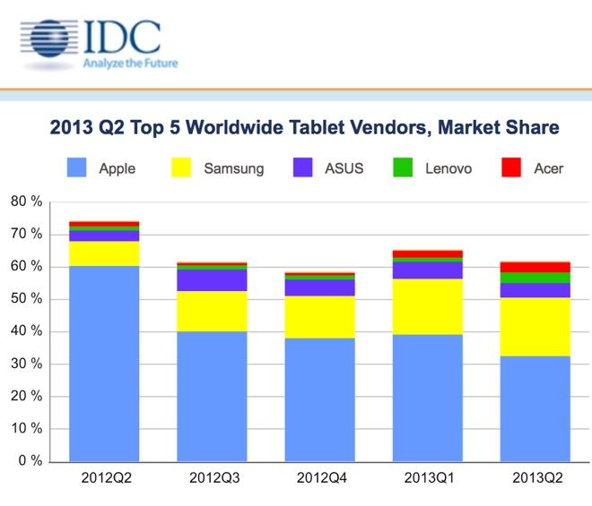 Застой в обновление iPad привел к росту продаж Android-планшетов
