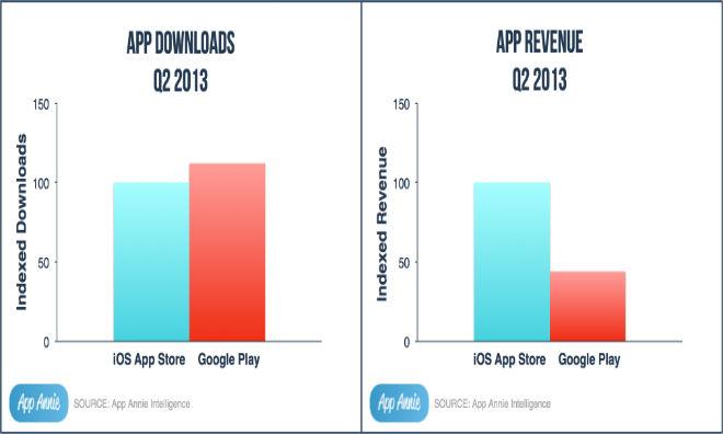 В Google Play больше загрузок, но App Store приносит больше денег