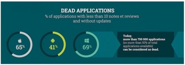 Больше половины приложений в App Store «мертвы»