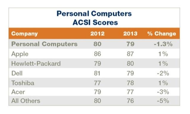 Компьютеры Mac возглавили рейтинг пользовательской удовлетворенности