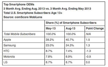 Apple остается лидером на рынке смартфонов в США