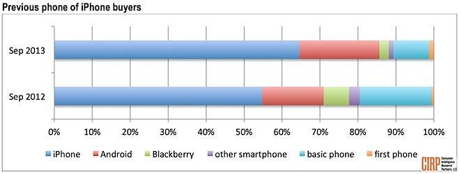 Число пользователей Android, переходящих на сторону iPhone всё больше и больше