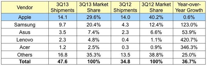 Доля iPad на рынке планшетов падает