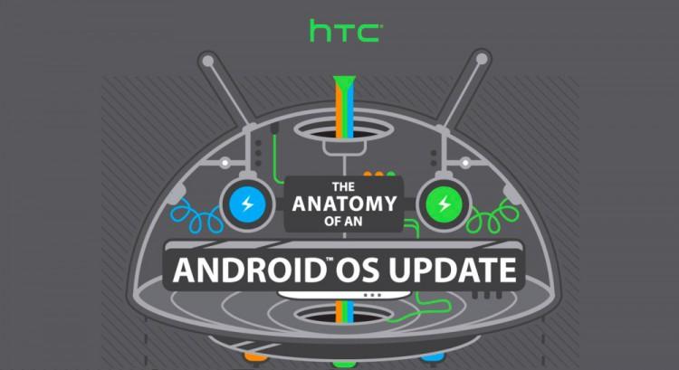 Путь обновления на платформе Android