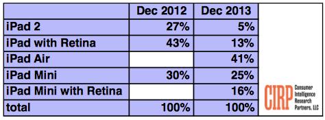 Продажи iPad 2 падают