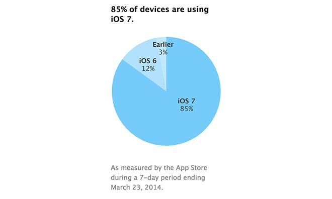 Установки iOS 7 достигли 85% и продолжают расти