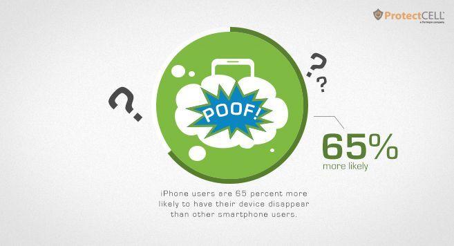 iPhone скорее украдут у пользователя, чем тот сломает его или отнесет в ремонт