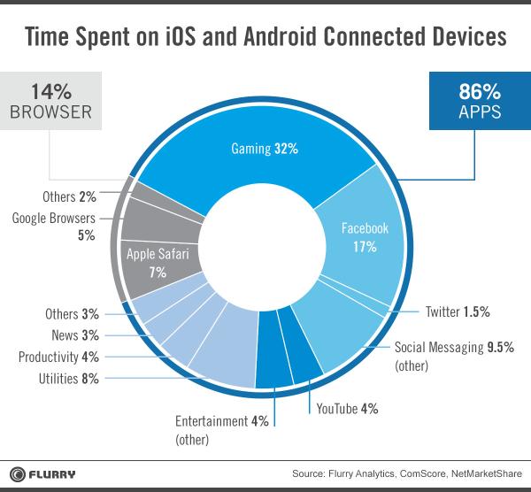 Наиболее используемый владельцами смартфонов браузер – Safari от Apple