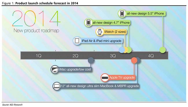 Сроки выхода новых устройств Apple