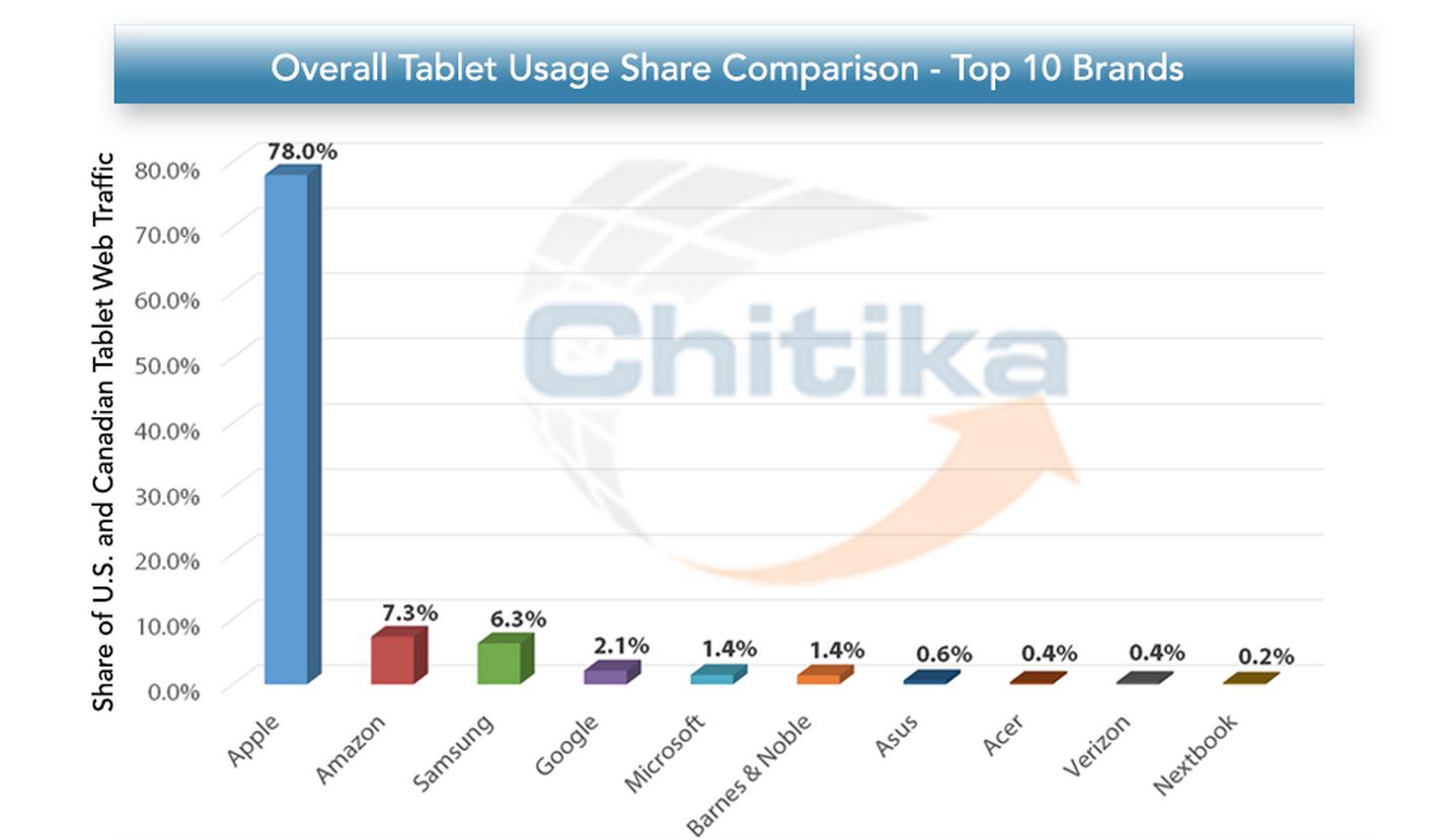iPad остается лидером потребления интернет-трафика