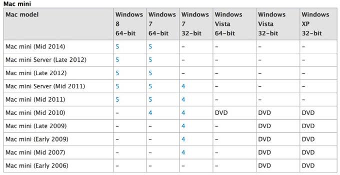 Apple собирается обновить Mac mini