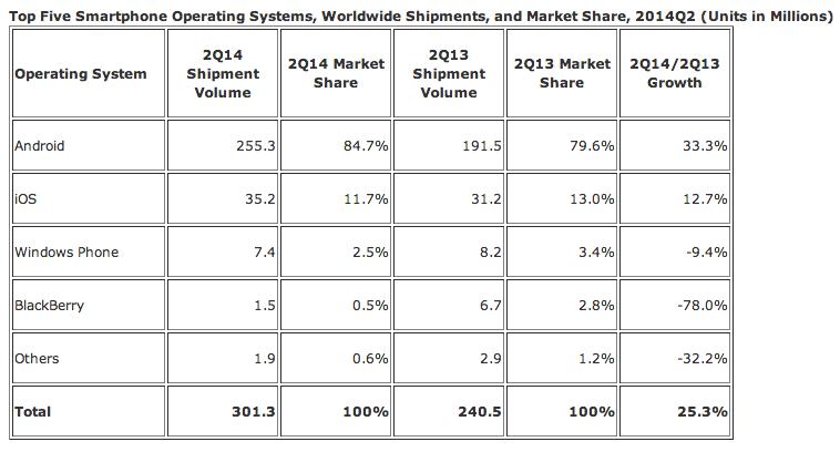 Android и iOS заняли почти 96.5% рынка смартфонов на планете