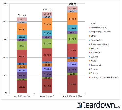 Сколько стоят компоненты новых iPhone