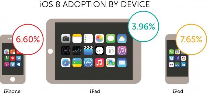 Обновление iOS 8 проходит невероятно медленно