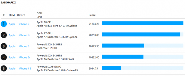 iphone6-benchmark-tests-645x267 (1)