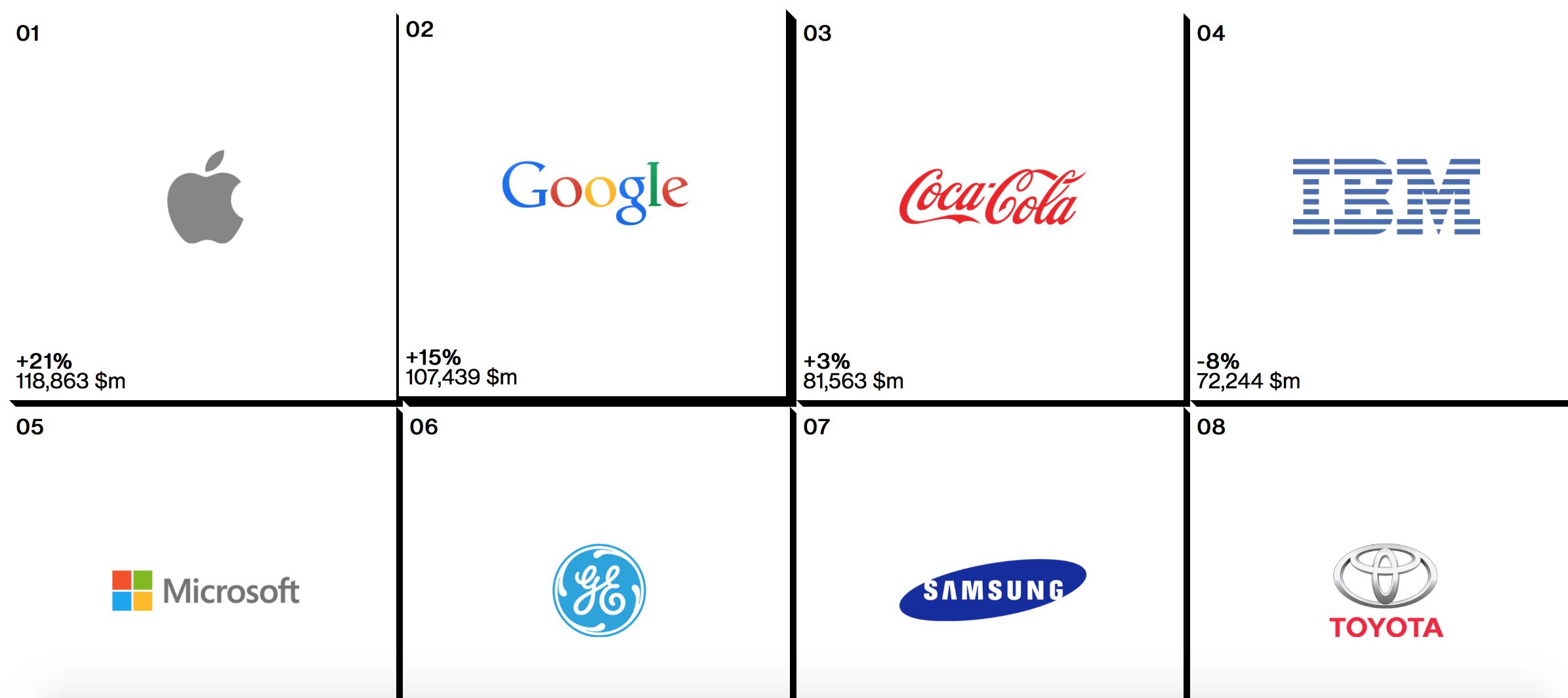 Apple вновь стала самым дорогим брендом в мире