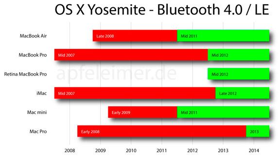 osx-yosemite-bluetooth-4