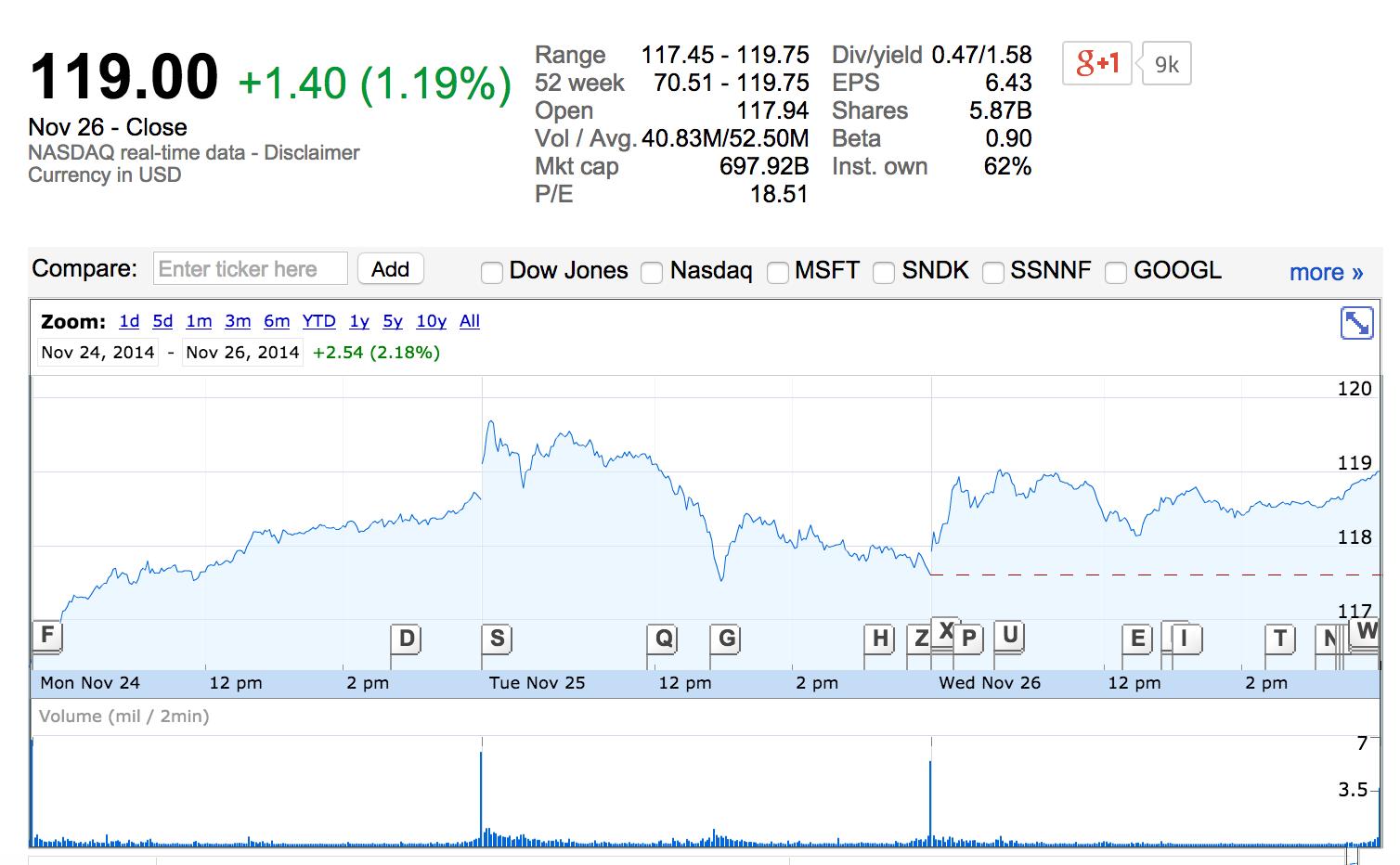 Капитализация Apple поставила новый рекорд