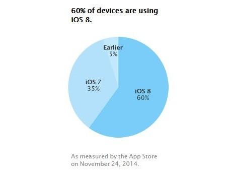 iOS 8 добралась до показателей в 60%