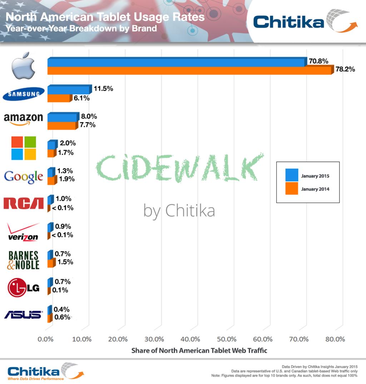 iPad остается лидером американского рынка планшетов