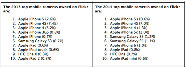 Apple берет высоты на Flickr