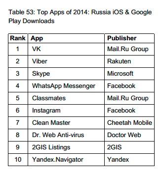 Мессенджер Viber стал самым популярным в России