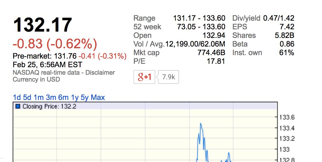 Стоимость Apple поднялась почти до $800 млрд