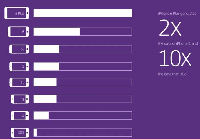 iPhone 6 Plus чаще всего используют для выхода в сеть
