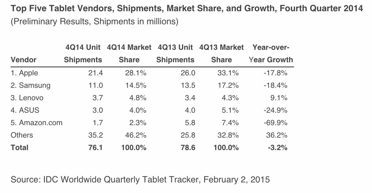 Apple продолжает лидировать на рынке планшетов, но общая тенденция негативная