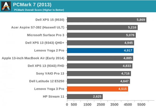 12-дюймовый MacBook медленнее, чем 13-дюймовый MacBook Air