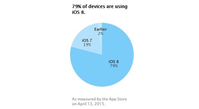 Доля iOS достигла 79%