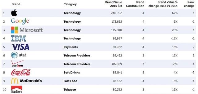 Apple – самый дорогой бренд в мире