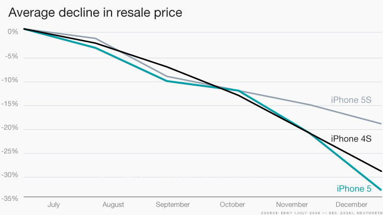 Сейчас лучшее время для продажи iPhone 6