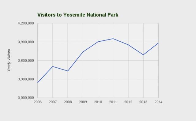 Yosemite-640x395