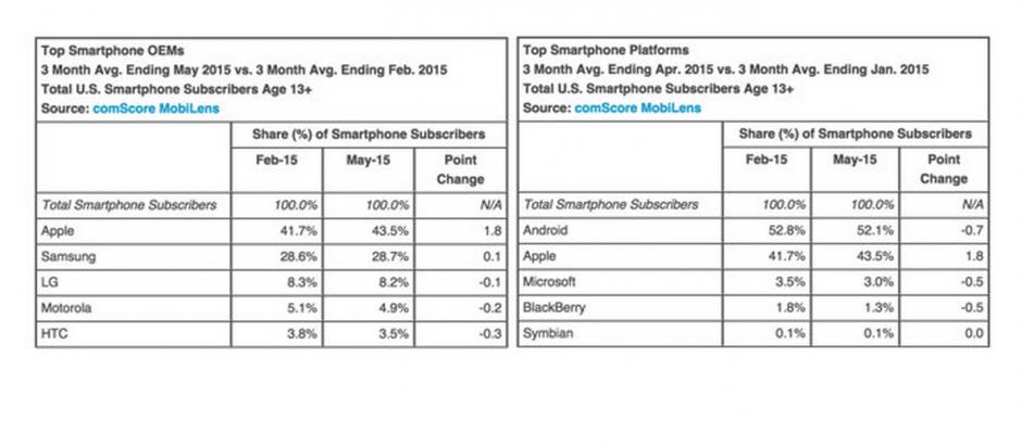 Доля iPhone в США продолжает расти