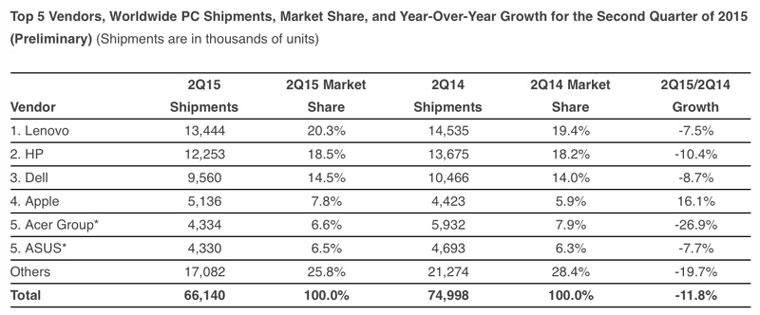 Поставки компьютеров Mac выросли на 16% во втором квартале