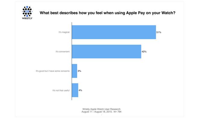 80% владельцев Apple Watch в США и Великобритании используют Apple Pay