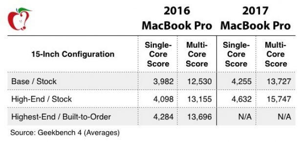 MacBook Pro 2017 на 20% быстрее в тестах, чем прошлогодняя модель