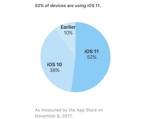 Apple говорит, что iOS 11 установлена на 52% iOS устройств