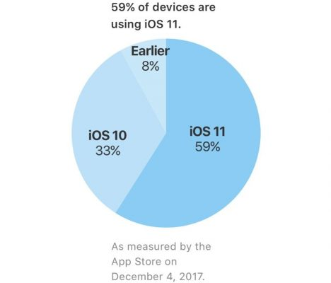 На59% всех iPhone иiPad установлена iOS 11