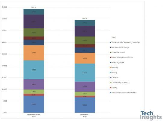Оценка стоимости компонентов TechInsights