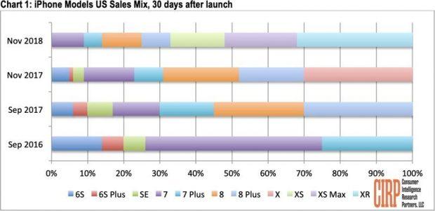 На iPhone XR приходилось около 32% продаж iPhone в США в ноябре