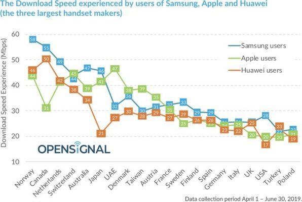 Мобильные телефоны ссамым быстрым интернетом назвали специалисты