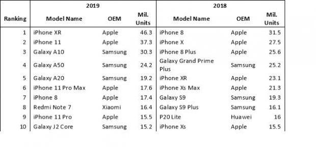 Apple iPhone XR был самым популярным смартфоном в 2019 году, основываясь на оценках поставок